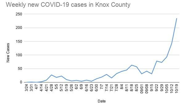 Data taken from the Knox County Health Department shows that Knox County's spike in COVID cases has only increased over the past week.
