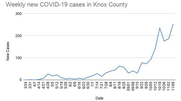 Weekly COVID data from Knox County based on data sets starting and ending on Mondays as provided by the Knox County Health Department. The data point for 11/09 is based off of IDPH data, and will be updated tomorrow with Knox County Health Department numbers.
