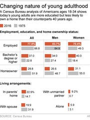 Graphic shows census results for adults 18-34 on employment, education, home ownership and living arrangements.