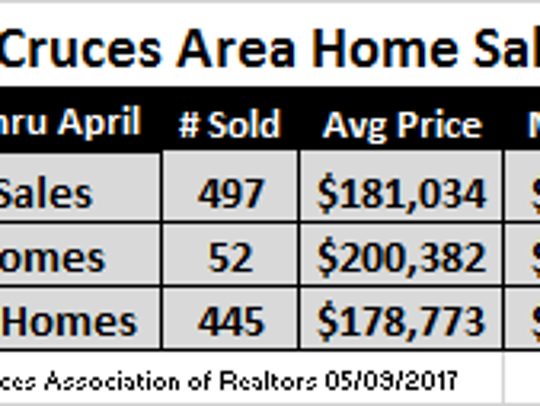 January through April, 2017 home sales.