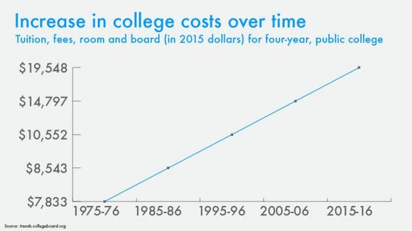 college costs rising graph