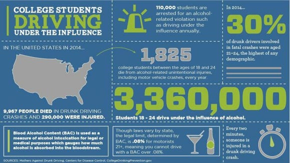 college DUI infographic