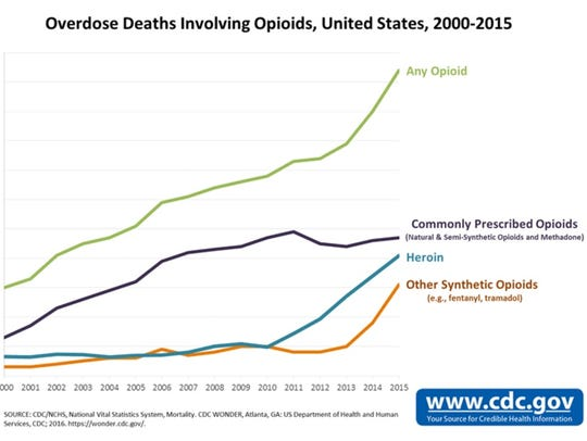 Overdose deaths involving opioids across the U.S. from