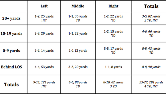 Trace McSorely's passing chart from Penn State's Blue-White