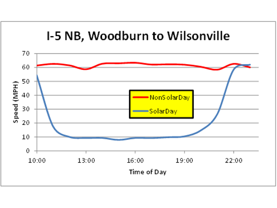 Recorded traffic speeds between Woodburn and Wilsonville
