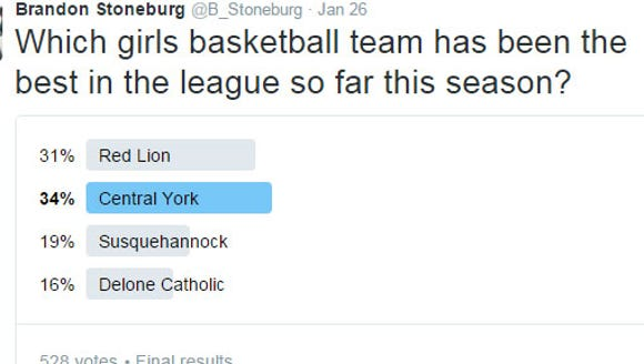 In a Twitter poll, YAIAA fans said Central York is