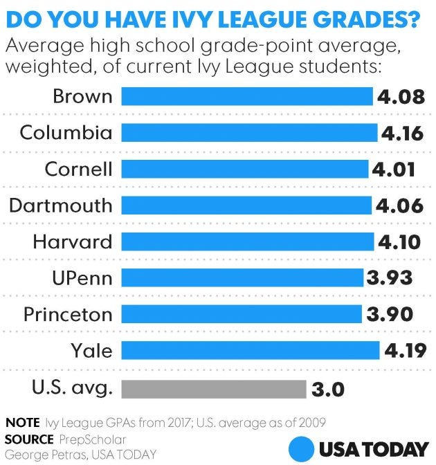Which ivy league is right for me
