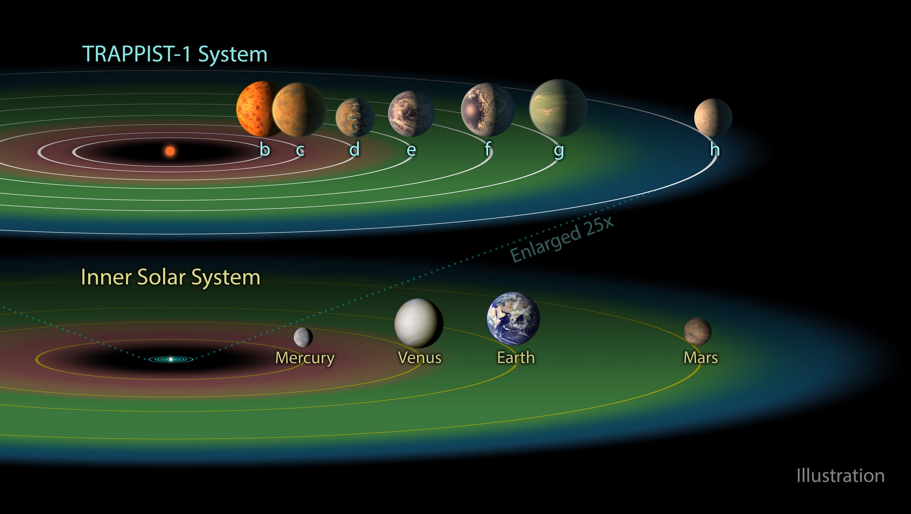 The 7 new planets: Twitterverse wants to blast off