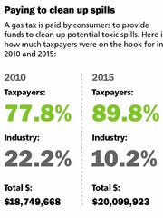 Taxpayers are shouldering more of the costs to clean