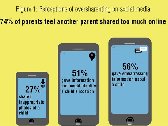 A survey of U.S. parents finds that most say they know at least one oversharenting parent.
