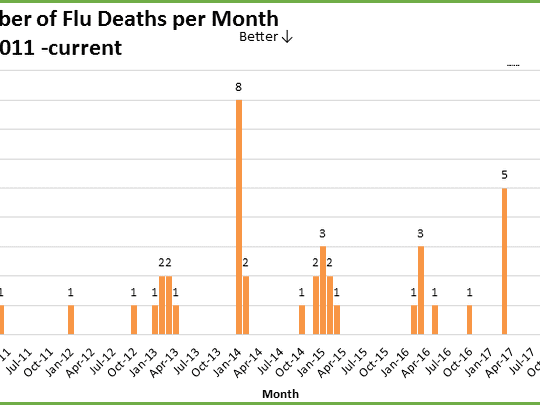 A graphic shows the total number of flu-related deaths at UT Medical Center from January 2011 to January 2018.