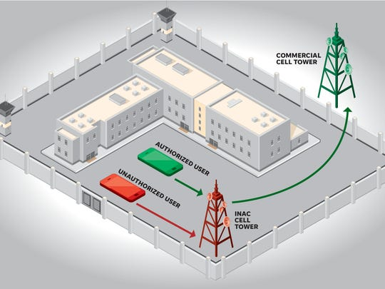 Tecore Networks has a contract with the state Department of Corrections to install equipment to block the use of unauthorized mobile devices in prisons.