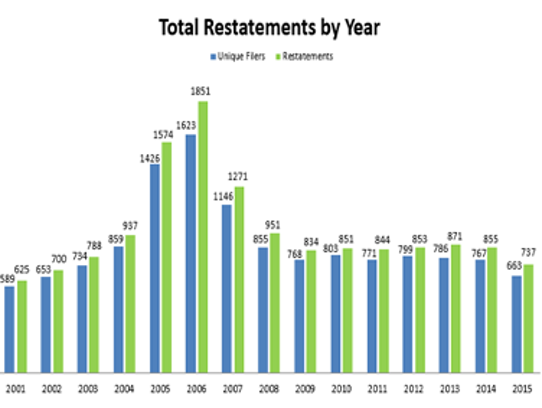 Accounting restatements have been falling since 2006.