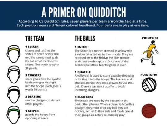 The official quidditch rules from the U.S. Quidditch