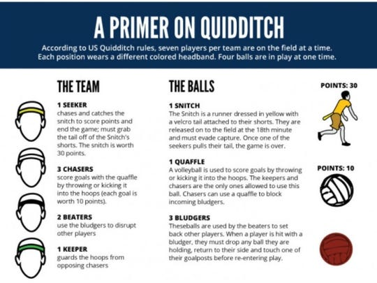 The official quidditch rules from the U.S. Quidditch association, a the governing body dedicated to the advancement of the game as a sport.