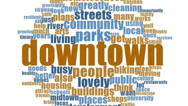 The organizers of ReImagine Reno, a City of Reno master plan project, created a word cloud out of all the feedback given in online surveys. The size of the word is directly proportionate to the frequency of use.