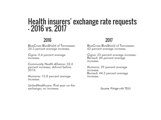 Health insurers' exchange rate requests for 2017 compared