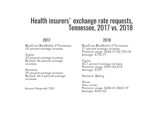 Health insurers' exchange rate requests in Tennessee, 2017 vs. 2018