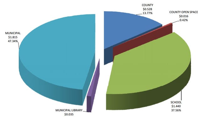 A chart details the breakdown of the 2016 tax rate for Belleville Township.