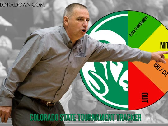 Rams aren't likely to make the NCAA tournament  but have a decent shot at the NIT.