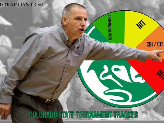 Rams show they're worthy of postseason play but don't yet have what it takes to make the NCAA or NIT.