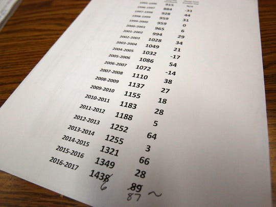 A enrollment census sheet shows the growth of the students