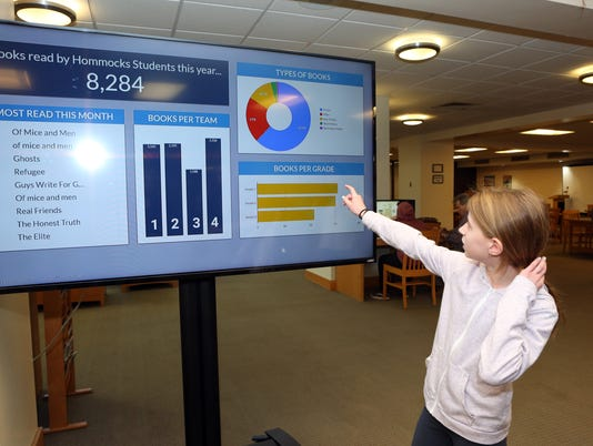 digital reading dashboard
