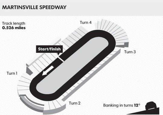 martinsville speedway large