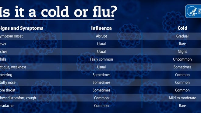Is it a cold or the flu? Here are the signs and symptoms of each.