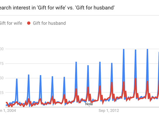 Search interest for spouses