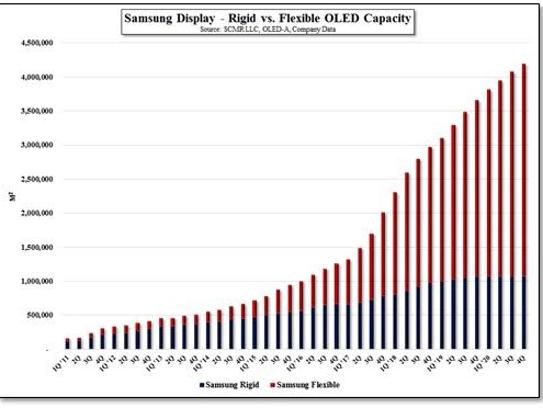 Samsung OLED capacity.