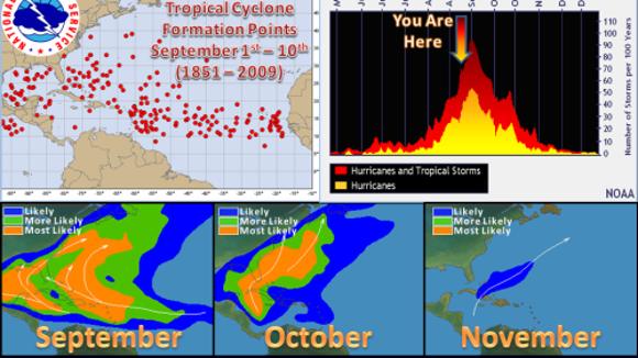 Hurricane season historically peaks on Sept. 10