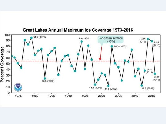 The Great Llakes have seen mostly below average ice