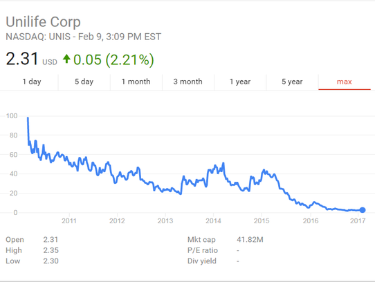 Unilfe's stock opened at $98 per share in 2010 before