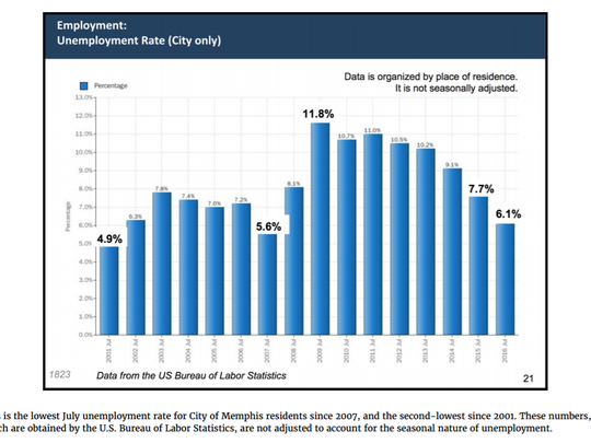 Unemployment chart from the City of Memphis, September 2016.