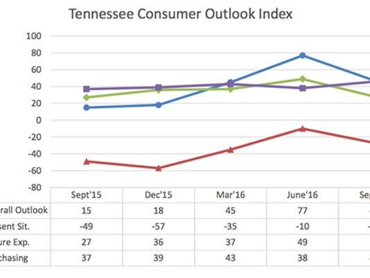 636098982580275451-TN-Consumer-Outlook-Graph-Sept2016.jpg
