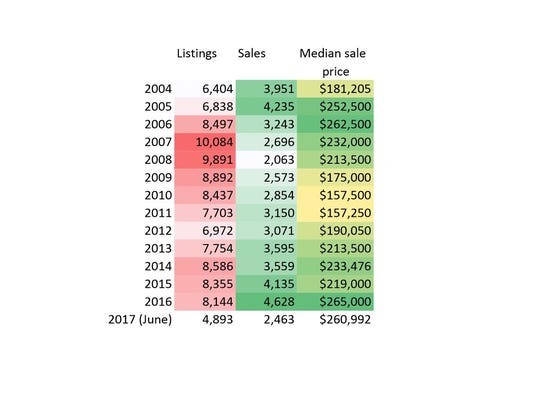 Multiple listing service figures from the Washington