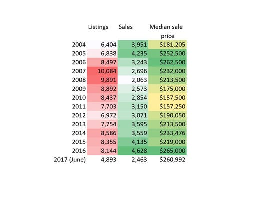 Multiple listing service figures from the Washington County Board of Realtors show how housing sales, prices and listings have changed over the course of the past 13 years since the height of the mid-2000s housing boom in the St. George area.