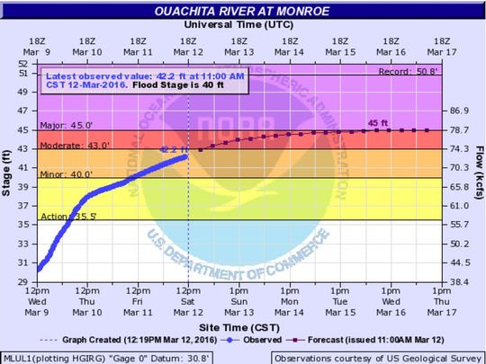 A graph charting rising waters on the Ouachita River.