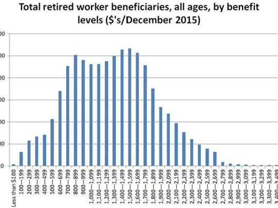 Whats The Maximum Social Security Benefit In 2017