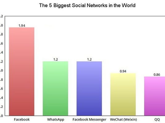 A Foolish Take The 5 Biggest Social Networks