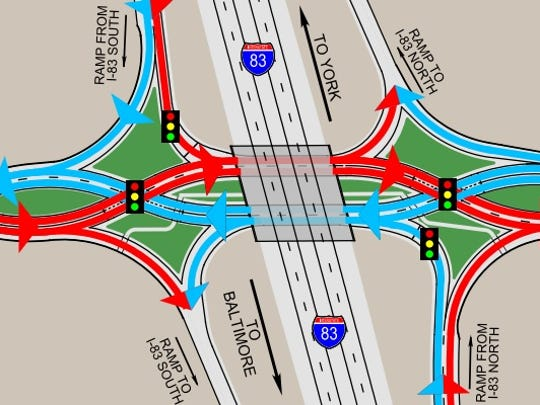 """Here's a PennDOT graphic of the diverging diamond interchange (DDI) option for Interstate 83's Exit 4 in Shrewsbury. The department describes the DDI as """"unique from a standard diamond interchange in that the side road traffic (PA 851), crosses over to the left side of the road at a signalized intersection prior to the bridge. This allows direct left turns from the off-ramps to merge and allows for a direct left turn on to the on-ramp. The side road (PA 851) traffic crosses back to the right side of the road at a signal beyond the bridge."""""""