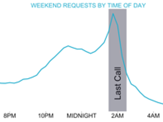 Uber's data for metro Detroit show night-time calls for rides peaking at about 2 a.m., when most bars are closing.