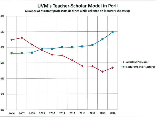 From a UVM United Academics study from data taken from