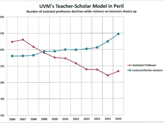 From a UVM United Academics study from data taken from a UVM audit.