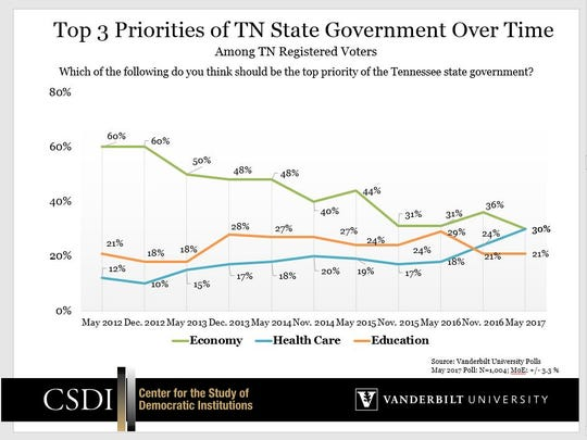 Tennessee voters' attitudes on what state government's