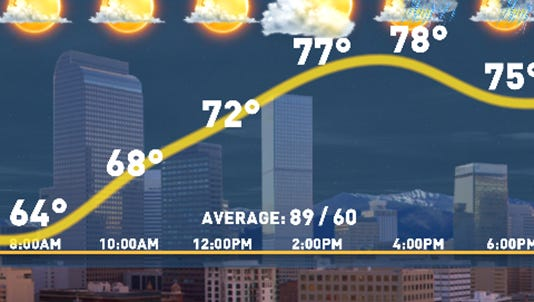 Today's forecast from 9News