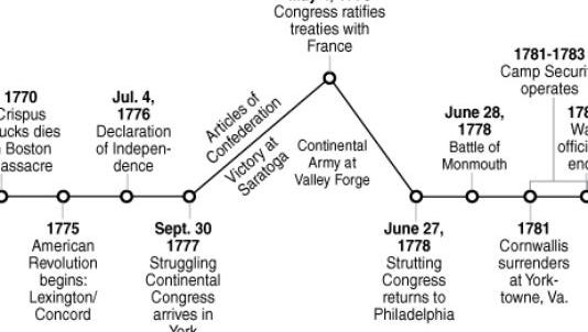 This simple graphic explains the big events in the nine months that Congress spent in York, Pa., in 1777-78.