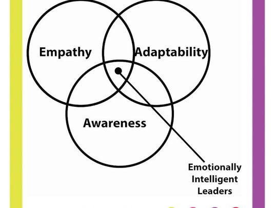 Emotional intelligence is having awareness of your