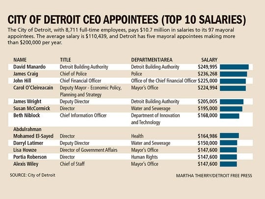 City of Detroit appointees